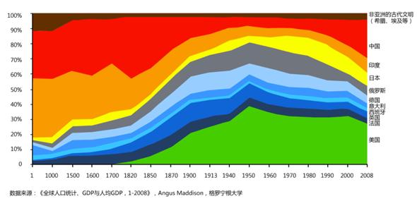 世界gdp变化_共同关注丨奋斗史 四十年来的世界各国GDP变化
